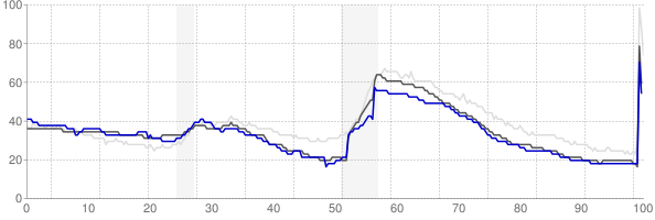 Pocatello, Idaho monthly unemployment rate chart